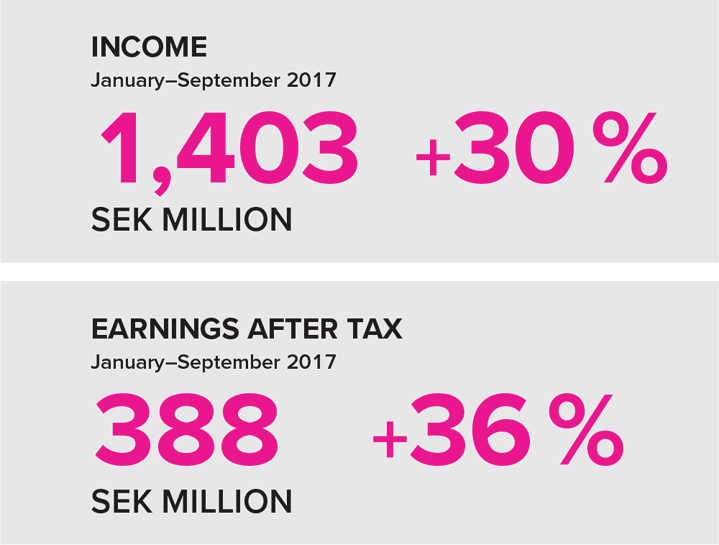 Income och earnings after tax Q3 2017