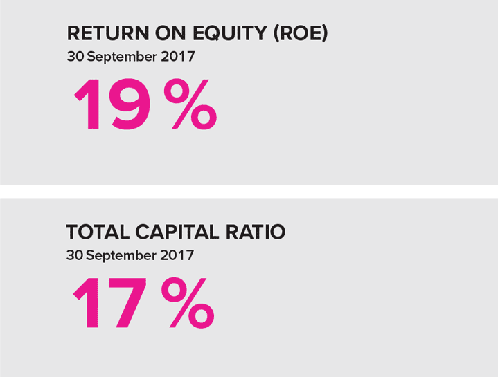 Return on equity (RoE) Q3 2017